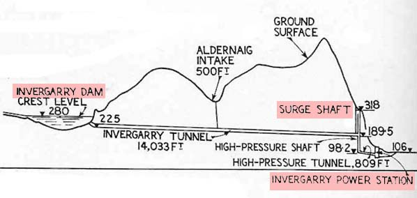 The Invergarry scheme - cross-section